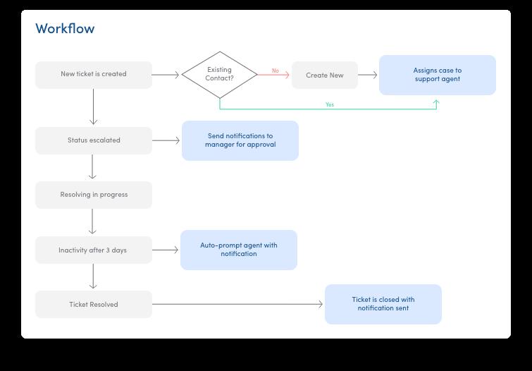 JustDesk workflow automation